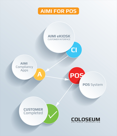 AIMI for POS